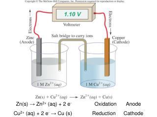 Zn(s)  → Zn 2+  (aq) + 2 e - OxidationAnode Cu 2+  (aq) + 2 e -  → Cu (s)ReductionCathode