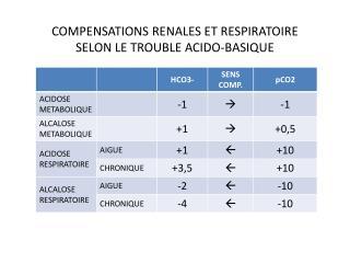 COMPENSATIONS RENALES ET RESPIRATOIRE  SELON LE TROUBLE ACIDO-BASIQUE