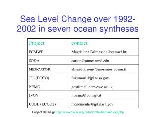 Sea Level Change over 1992-2002 in seven ocean syntheses