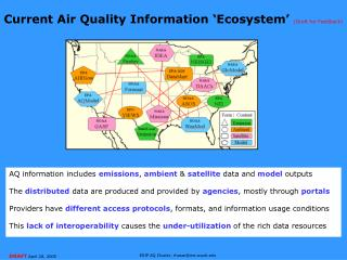 Current Air Quality Information �Ecosystem�  (Draft for Feedback)