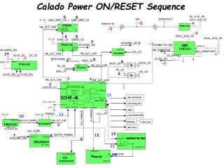 Calado Power ON/RESET Sequence