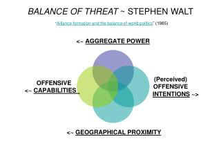"BALANCE OF THREAT  ~ STEPHEN WALT "" Alliance formation and the balance of world politics "" (1985)"