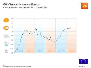 Studiu-GfK-Consumer-Climate-Europa-august-2014