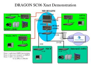 DRAGON SC06 Xnet Demonstration