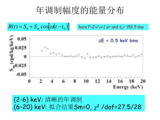 年调制幅度的能量分布