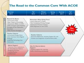 Beyond the Basics -Instructional Shifts -Rigor: Depth of Knowledge -Assessment: SBAC, to CCSS