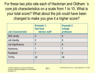 For these two jobs rate each of Hackman and Oldham  s core job characteristics on a scale from 1 to 10. What is your tot