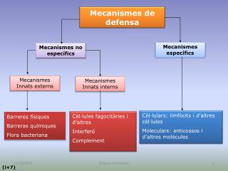 Mecanismes de defensa