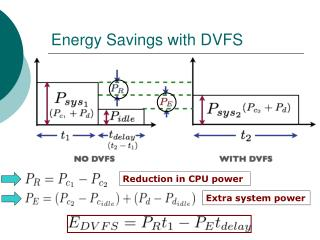 Energy Savings with DVFS