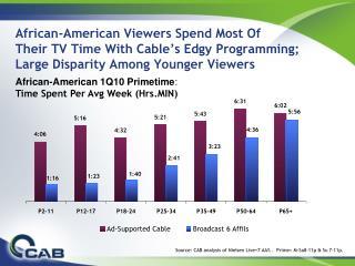 African-American 1Q10 Primetime :  Time Spent Per Avg Week (Hrs.MIN)
