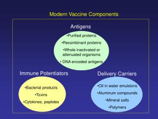 Purified proteins Recombinant proteins Whole inactivated or attenuated organisms