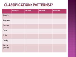 Classification: patterns??
