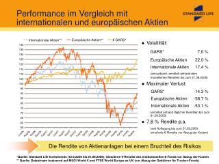 Performance im Vergleich mit internationalen und europäischen Aktien