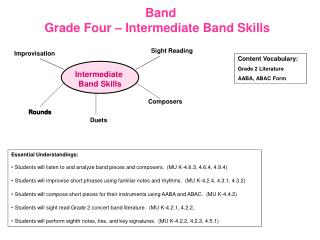 Band Grade Four – Intermediate Band Skills