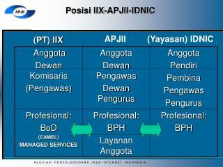 Posisi IIX-APJII-IDNIC