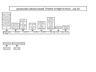 (prosecution witness based) Timeline of Night of Arson , July 22