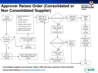Approver Raises Order (Consolidated or Non Consolidated Supplier)