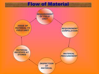 Flow of Material
