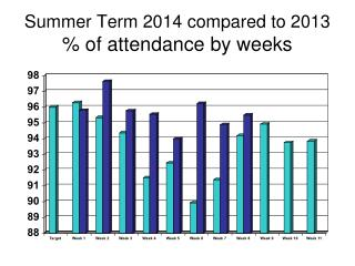 Summer  Term  2014 compared to 2013  % of attendance by weeks