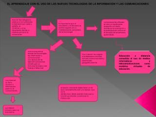 EL APRENDIZAJE CON EL USO DE LAS NUEVAS TECNOLOGÍAS DE LA INFORMACIÓN Y LAS COMUNICACIONES