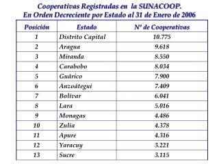 Cooperativas Registradas en  la SUNACOOP. En Orden Decreciente por Estado al 31 de Enero de 2006