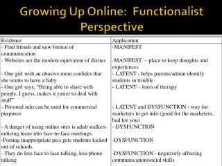 Growing Up Online:  Functionalist Perspective