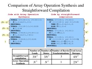 Comparison of Array Operation Synthesis and Straightforward Compilation