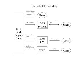 ERP and Legacy Apps.
