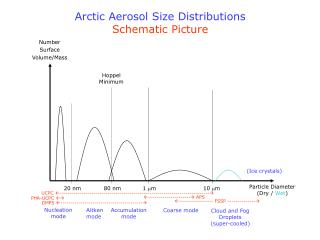 Arctic Aerosol Size Distributions Schematic Picture