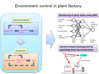 Environment control in plant factory