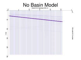 No Basin Model
