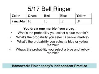 5/17 Bell Ringer