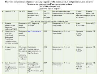 Перечень электронных образовательных ресурсов (ЭОР), используемых в образовательном процессе