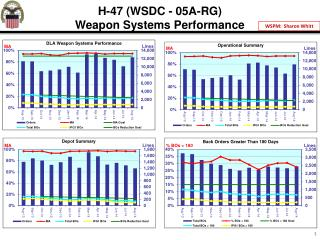 H-47  (WSDC  - 05A-RG) Weapon Systems Performance