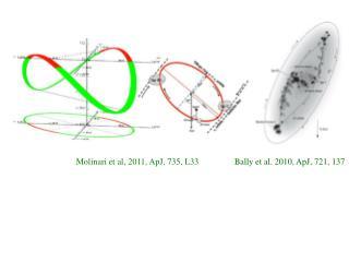 Bally et al. 2010, ApJ, 721, 137