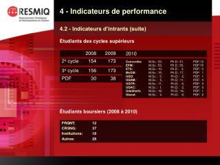 4 - Indicateurs de performance