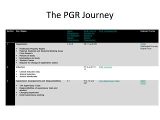 The PGR Journey