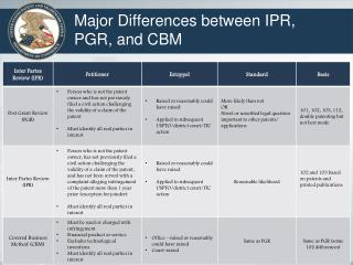 Major Differences between IPR, PGR, and CBM