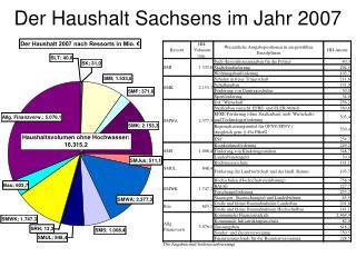 Der Haushalt Sachsens im Jahr 2007