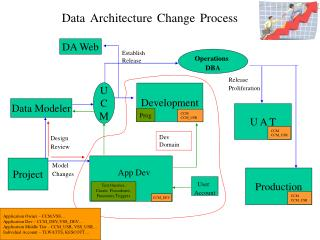 Data Architecture Change Process