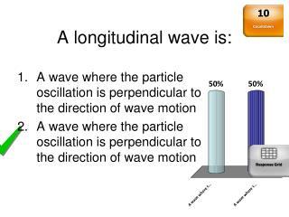 A longitudinal wave is: