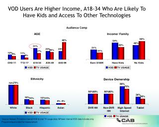 VOD Users Are Higher Income, A18-34 Who Are Likely To Have Kids and Access To Other Technologies