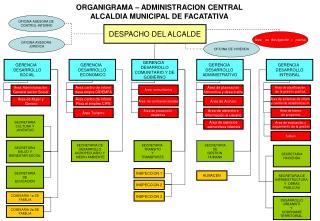 ORGANIGRAMA – ADMINISTRACION CENTRAL  ALCALDIA MUNICIPAL DE FACATATIVA
