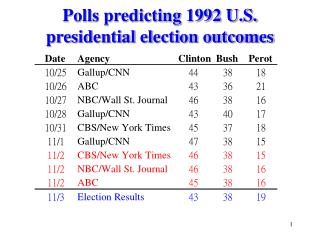 Polls predicting 1992 U.S. presidential election outcomes