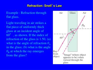Refraction: Snell ' s Law