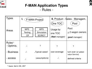 F-MAN Application Types - Rules -