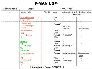 F-MAN USP 1)