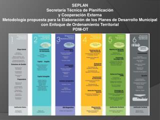 SEPLAN Secretaría Técnica de Planificación  y Cooperación  Externa