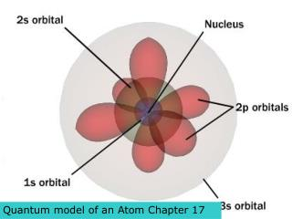 Quantum model of an Atom Chapter 17