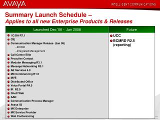Summary Launch Schedule –  Applies to all new Enterprise Products & Releases